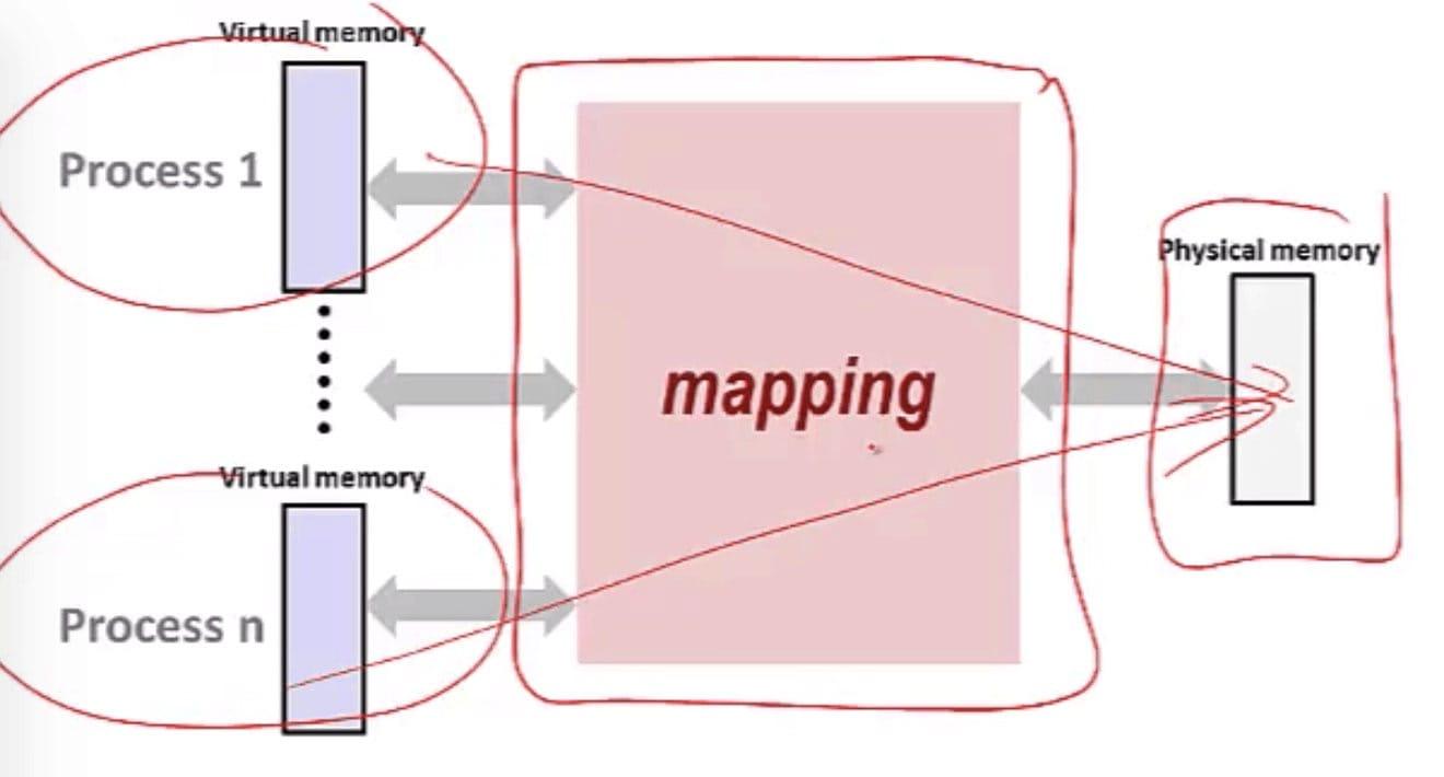 Solution (CSE 351 - Virtual Memory, Video: Indirection)