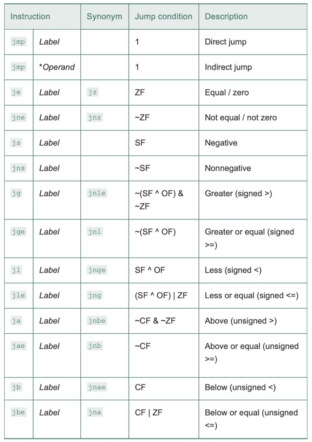 跳转指令(CSAPP 3-15)