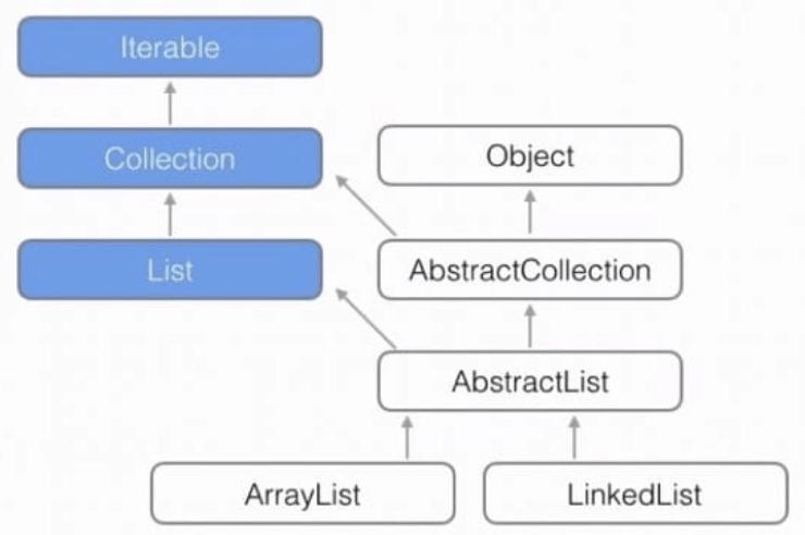 List Hierarchy