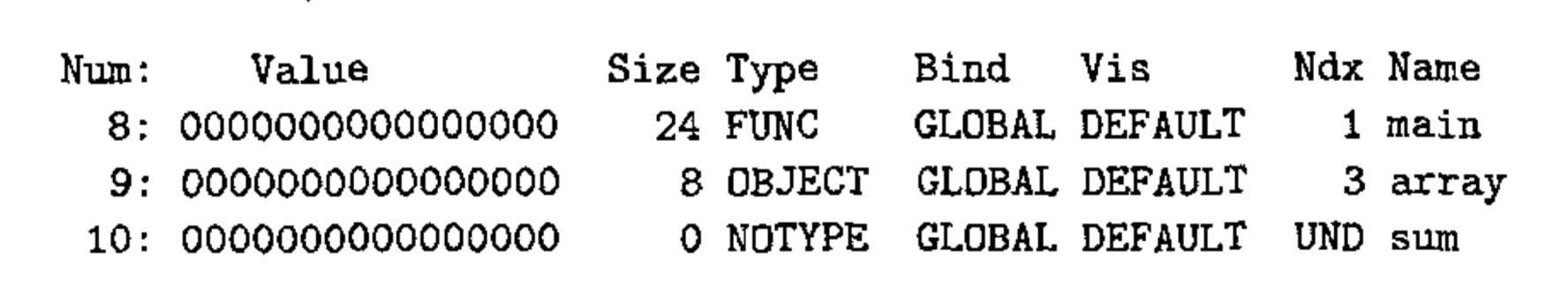 示例(CSAPP p469)