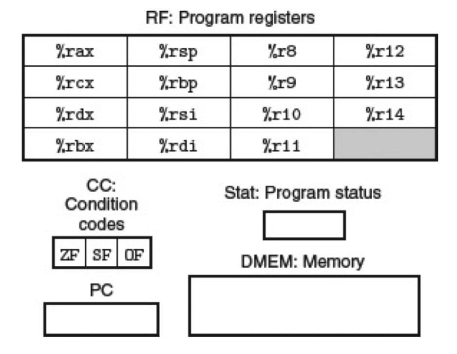 Y86-64 程序员可见状态(CSAPP 4-1)
