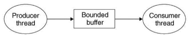 生产者-消费者问题(CSAPP 12-23)