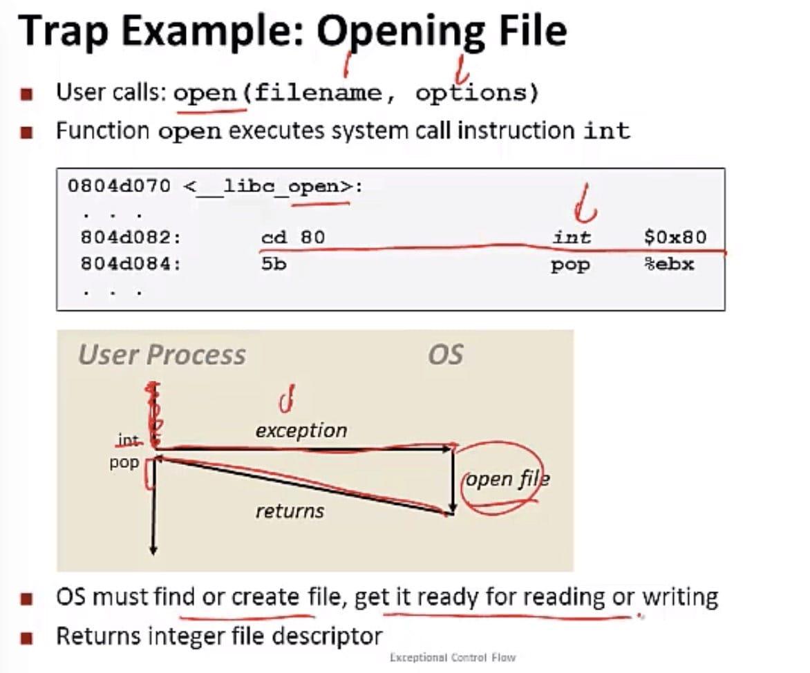 系统调用例子 - 打开文件(CSE 351 - Processes, Video 1: Exceptional control flow)