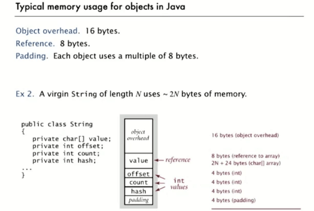 Typical Memory Usage For Objects in Java