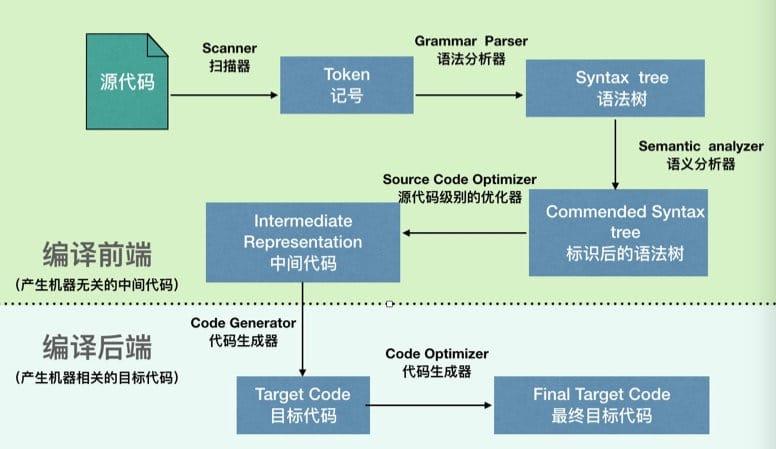 关于 C 语言编译流程 PCAL 的总结