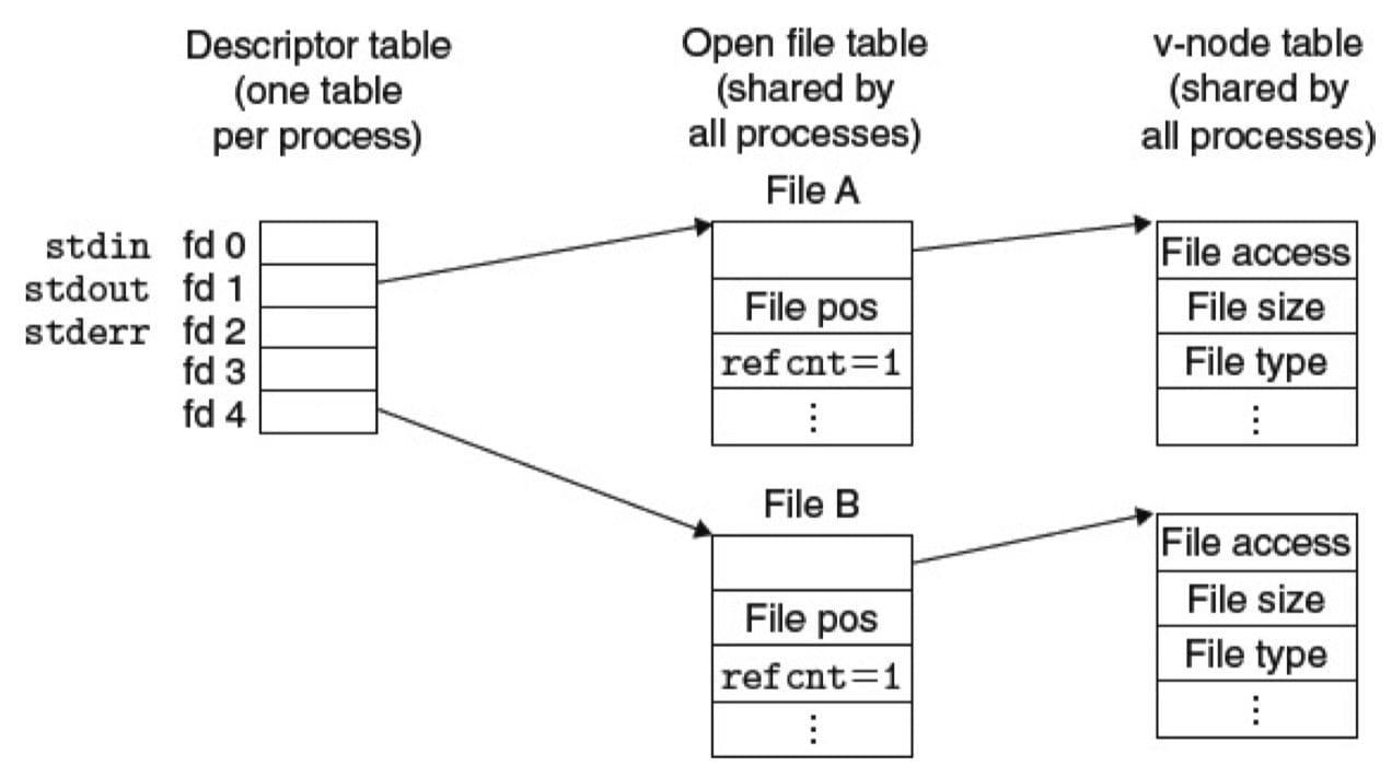 典型的打开文件的内核数据结构(CSAPP 10-12)