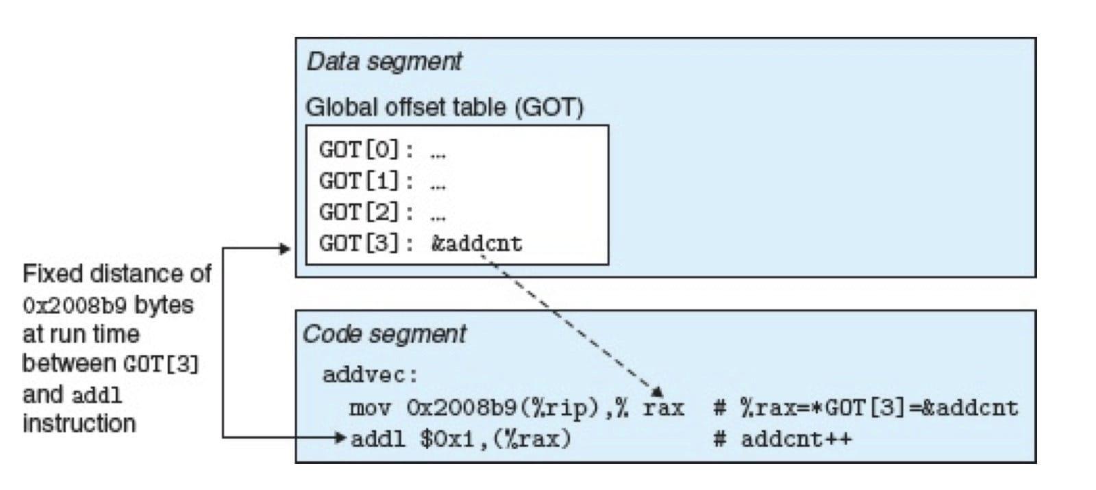 用 GOT 引用全局变量(CSAPP 7-18)