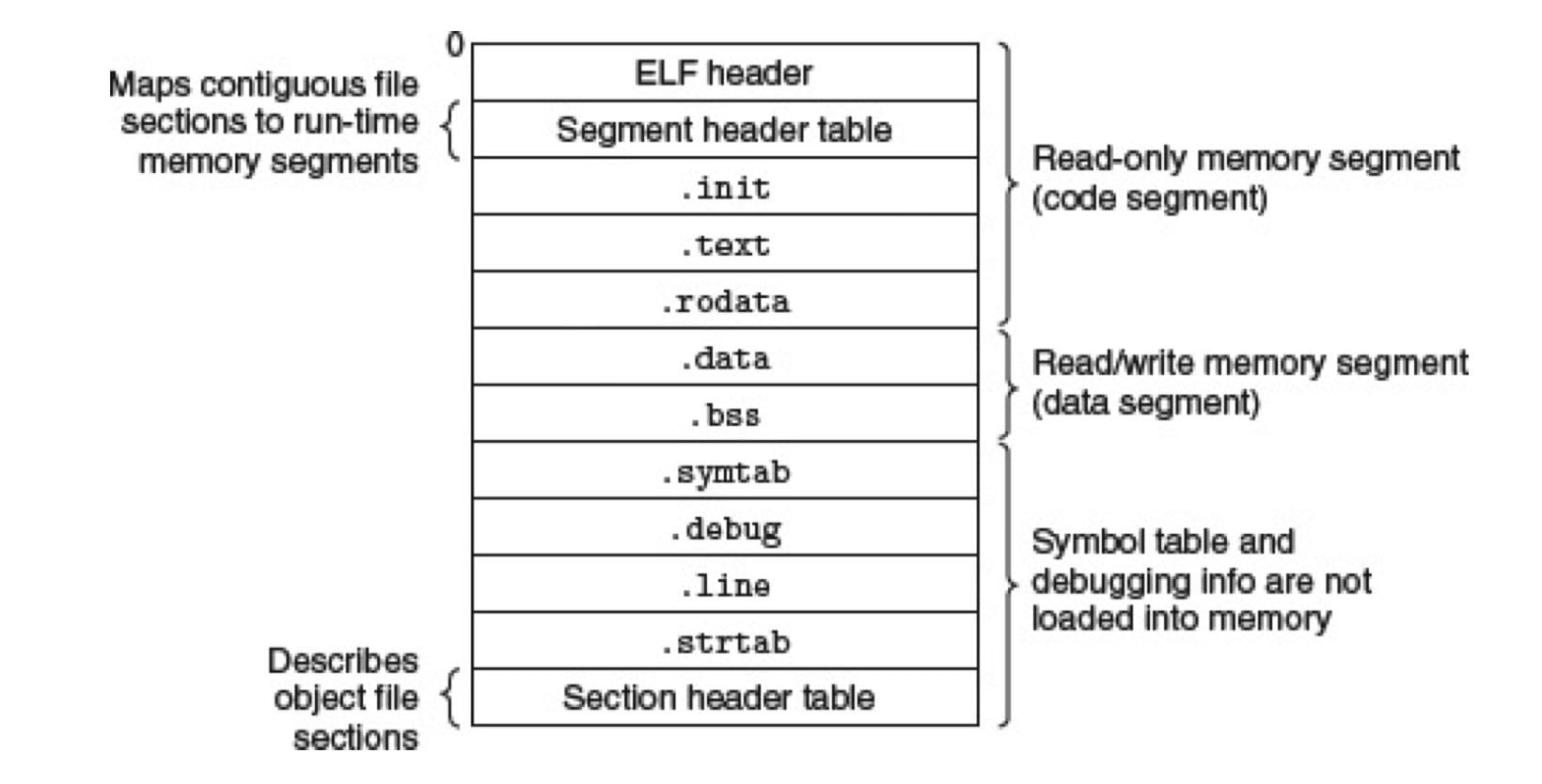 ELF 可执行文件中的各类信息(CSAPP 7-13)