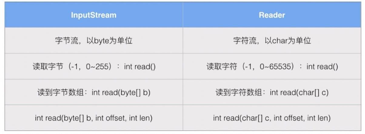 Reader 和 InputStream 的区别