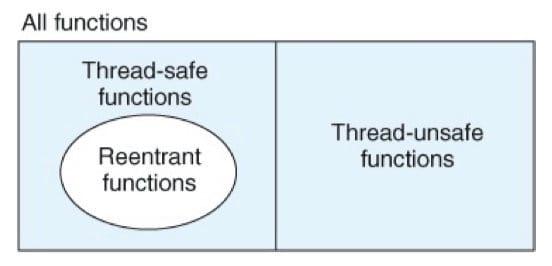 三种函数的集合关系(CSAPP12-39)
