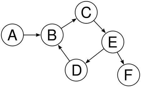 Invalid Graph