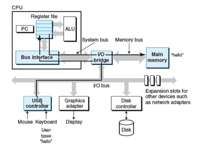一个典型系统的硬件组成 & 从键盘上读取 hello 命令(CSAPP 1-5)