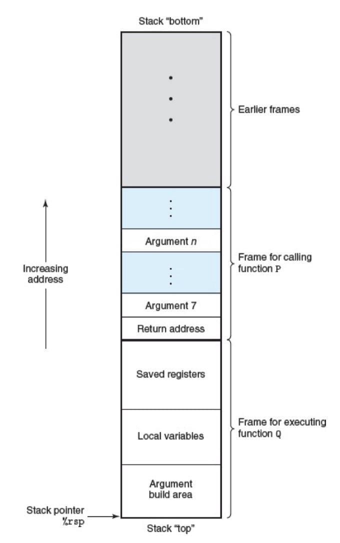 通用的栈帧结构(CSAPP 3-25)