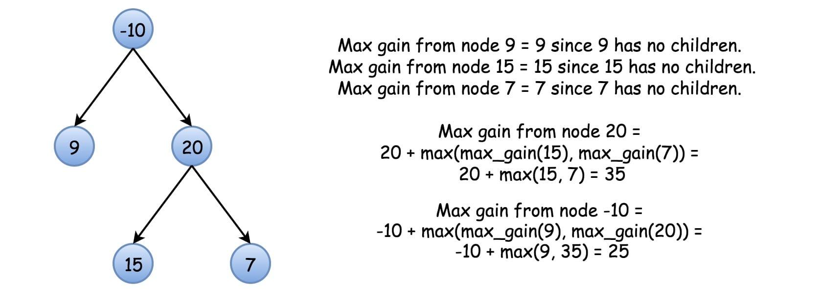 maxGain(node)
