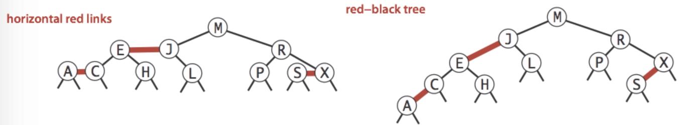 Horizontal Red Links