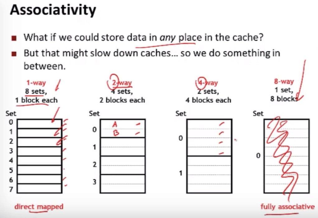 Associativity(CSE 351 - Caches, Video 4: Cache organization)