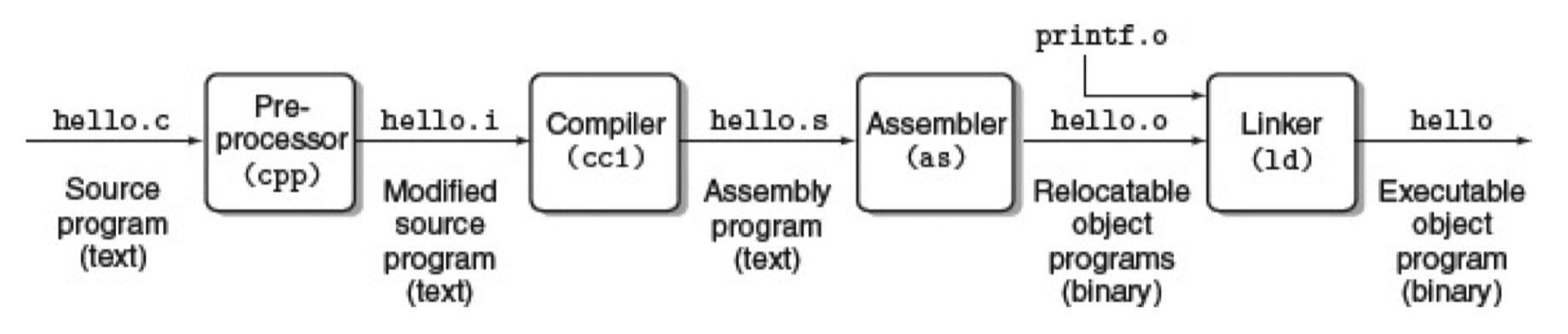编译系统(CSAPP 1-3)