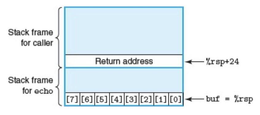 echo 函数(CSAPP 3-40)