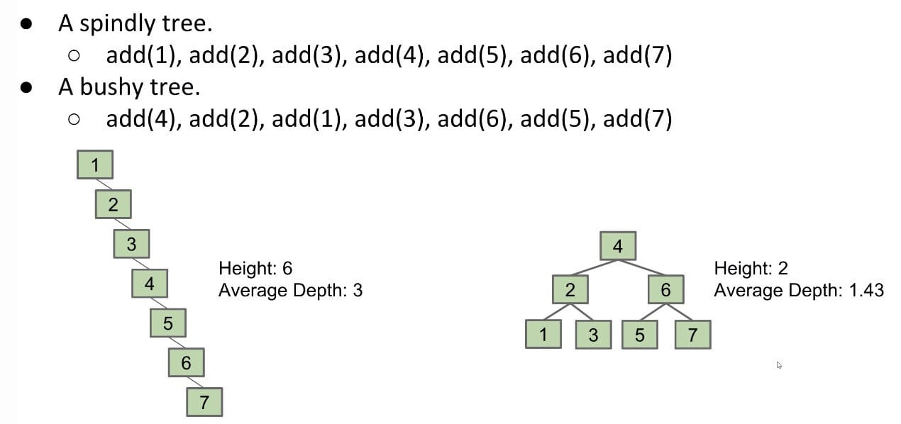 BSTs in Practice - The Order We Add Nodes => Shape