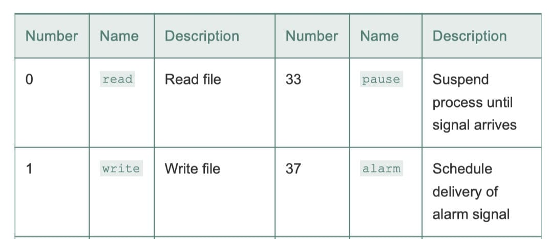 Linux x86-64 系统中常用的系统调用示例(CSAPP 8-10)
