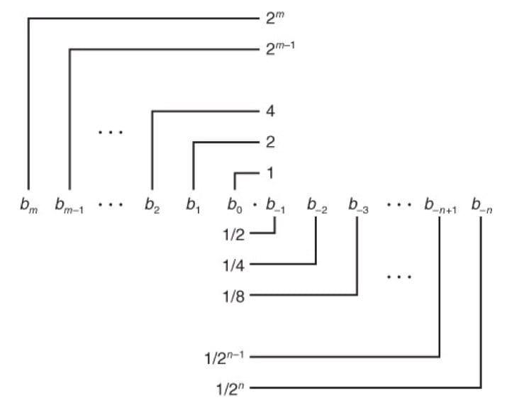 小数的二进制表示(CSAPP 2-31)