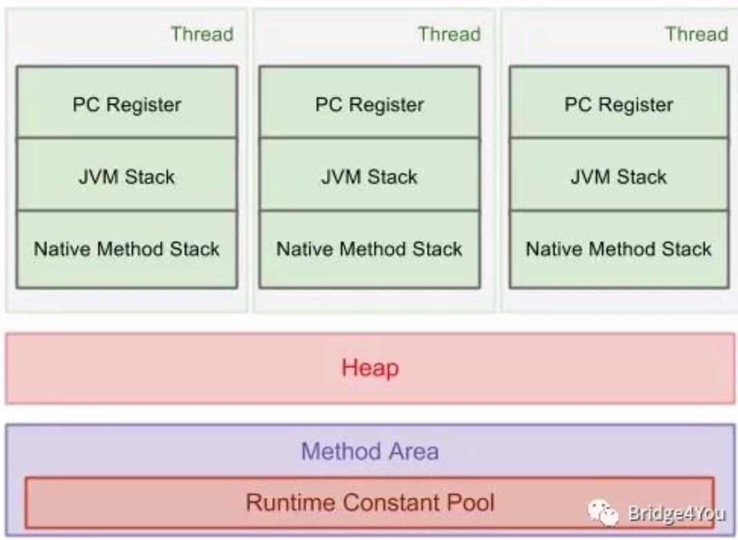 JVM 运行时数据区域图