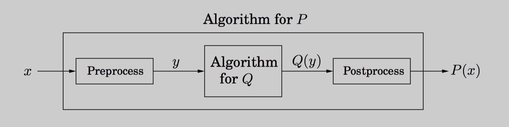 Algorithm for P