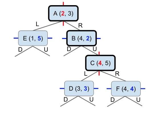 A 2-D Trees
