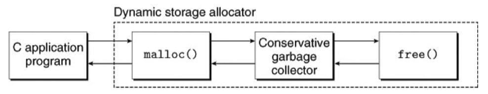 将一个保守的垃圾收集器加入到 C 的 malloc 包中(CSAPP 9-50)