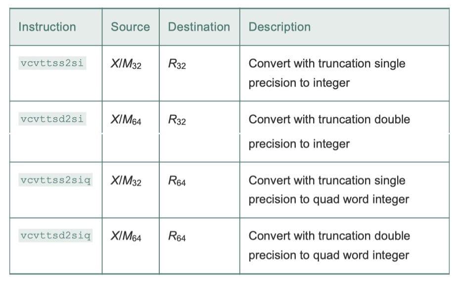 双操作数浮点转换指令,从 XMM 寄存器读出浮点值进行转换,然后写入通用寄存器(CSAPP 3-47)