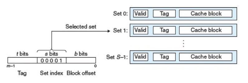 组选择(CSAPP 6-28)