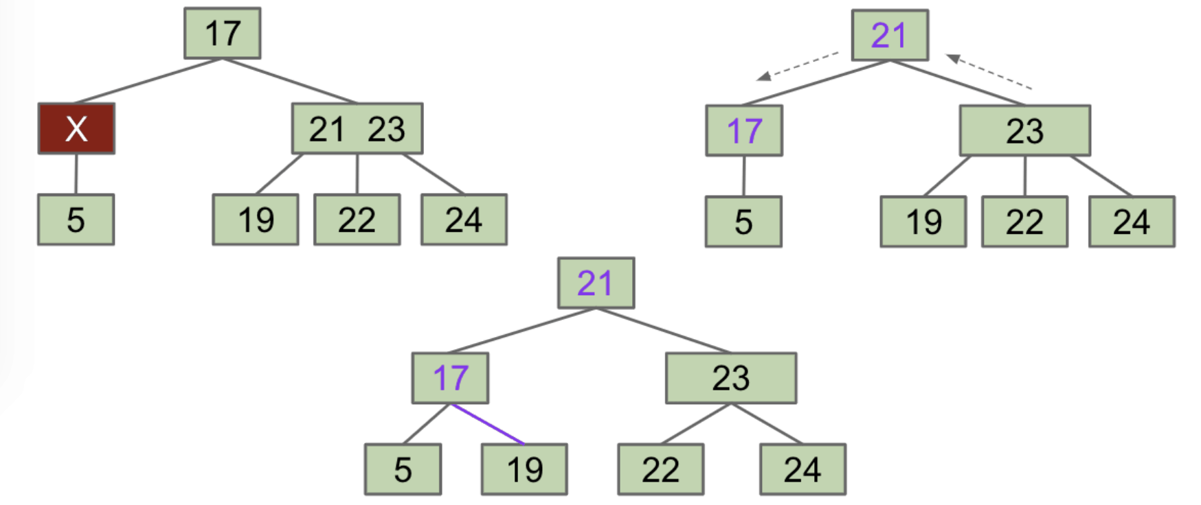 Try to fill in X in the diagram so that the result is a valid 2-3 tree