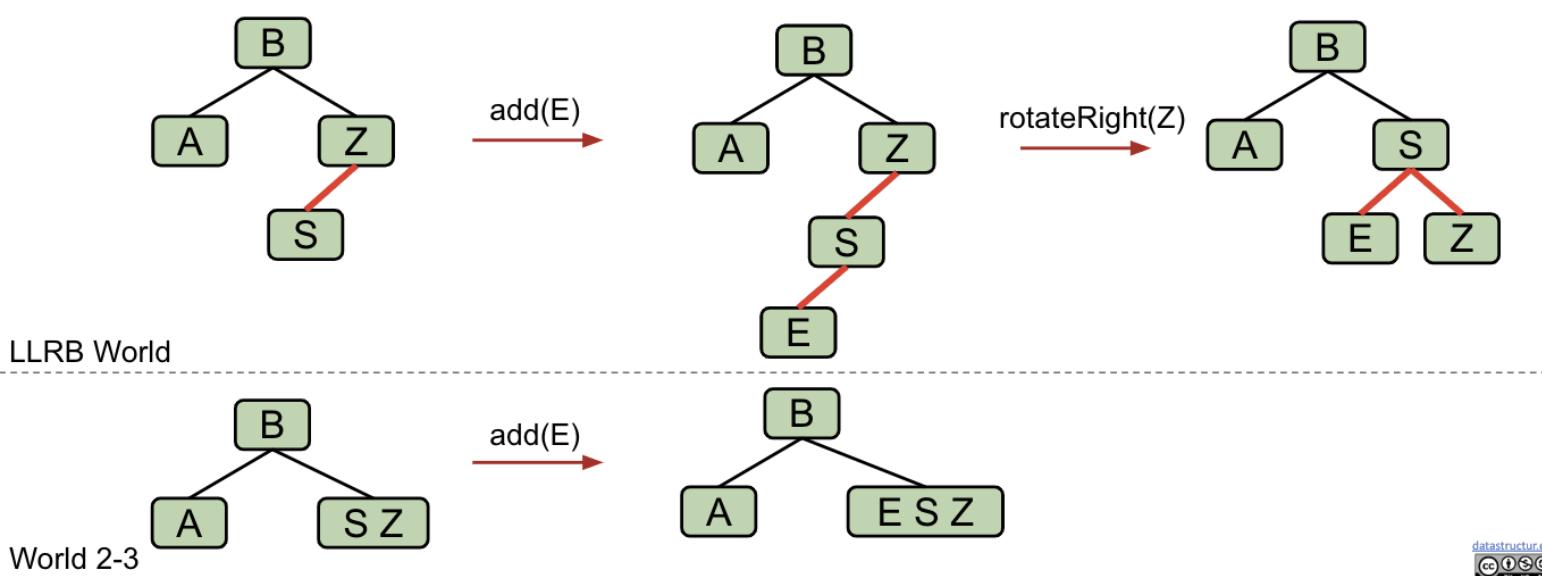 rotateRight(Z)