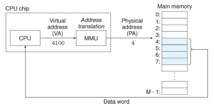 一个使用虚拟寻址的系统(CSAPP 9-2)