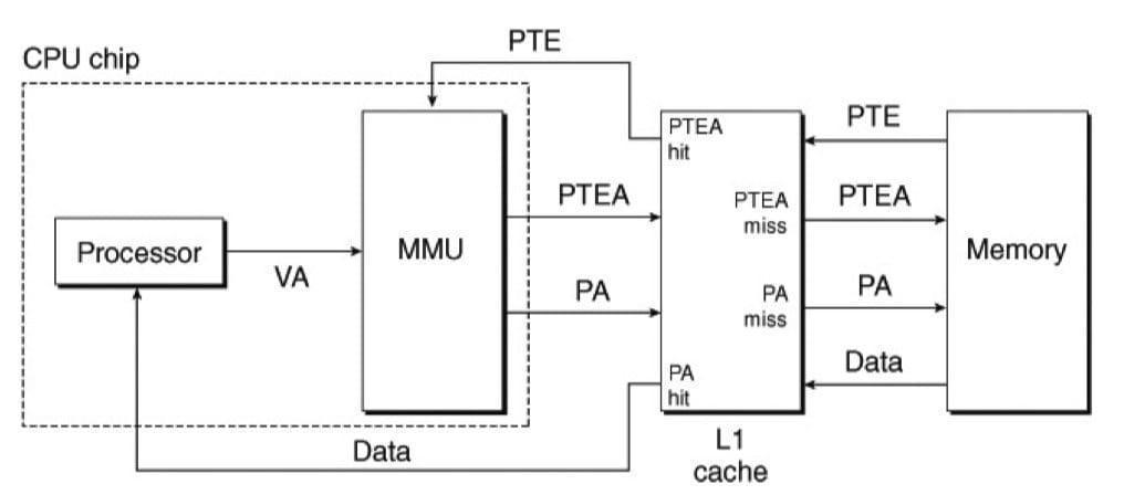 将 VM 与物理寻址的高速缓存结合起来,主要思路是地址翻译发生在高速缓存查找之前(CSAPP 9-14)