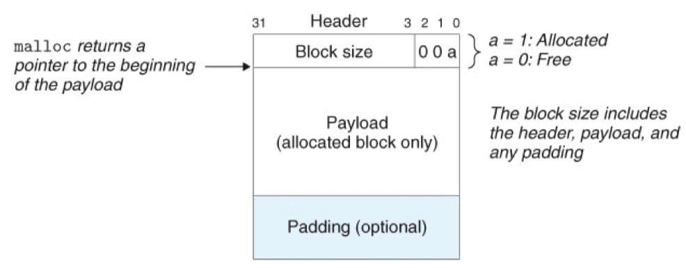 一个简单的堆块的格式(CSAPP 9-35)