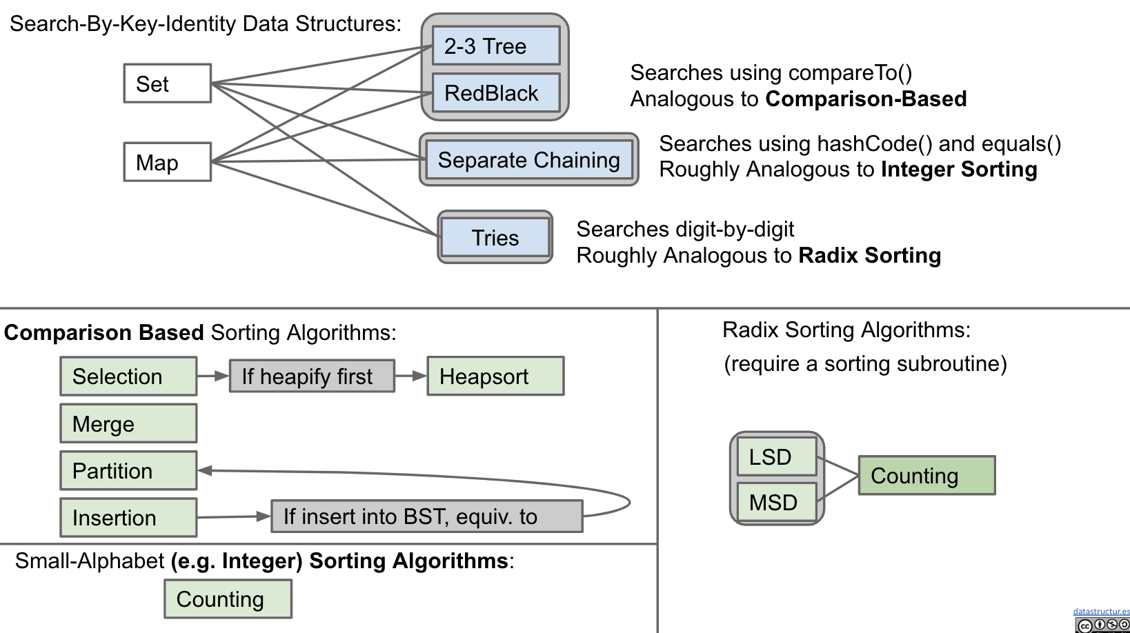 Connection Between Sorting and Searching