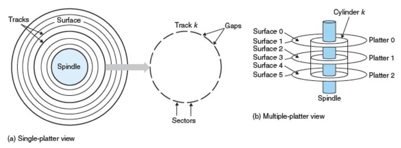 磁盘构造(CSAPP 6-9)