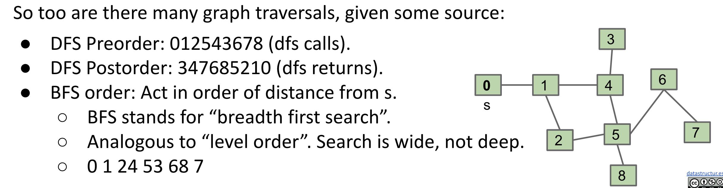 DFS Pre-order & Post-order, BFS order