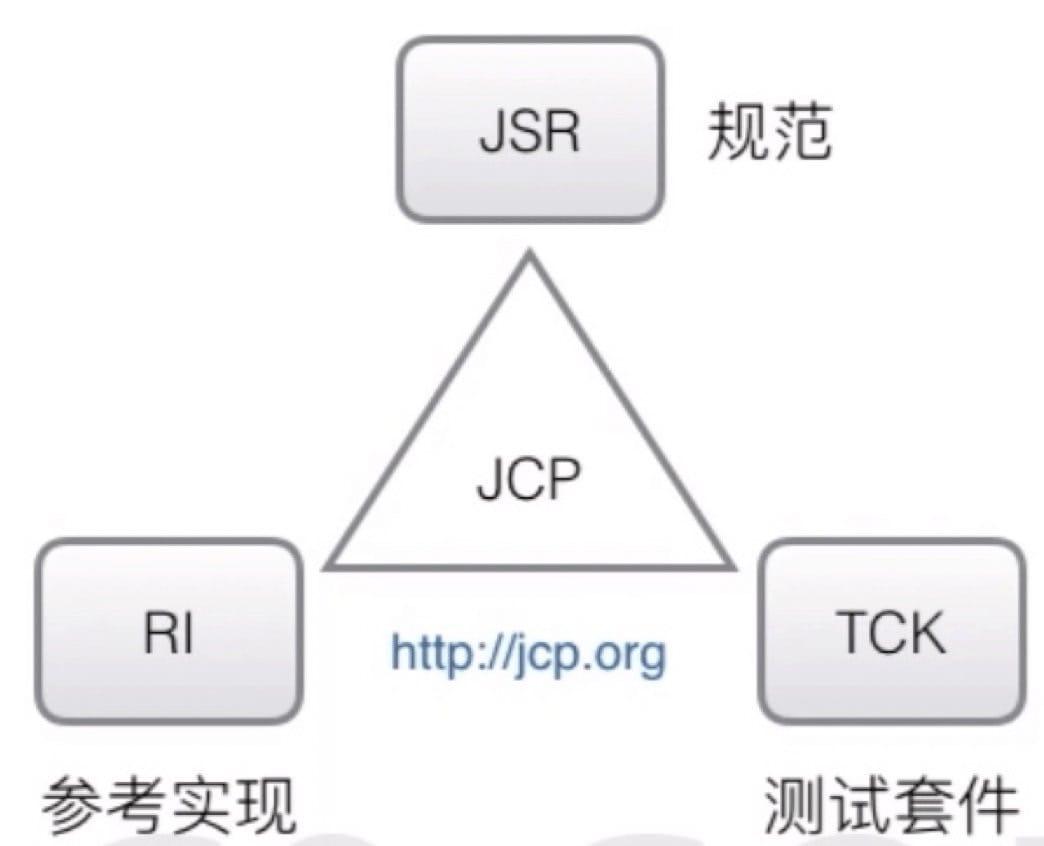 Java 规范关系图