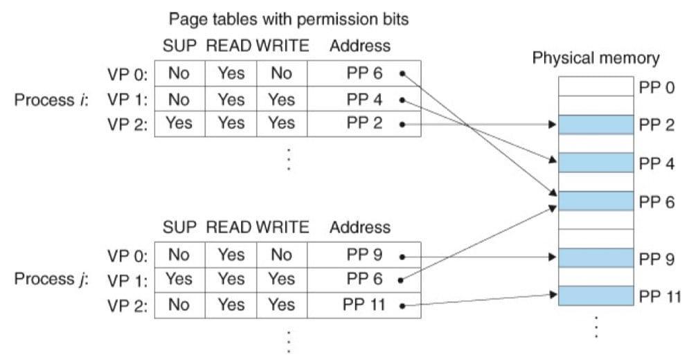 用虚拟内存来提供页面级的内存保护(CSAPP 9-10)