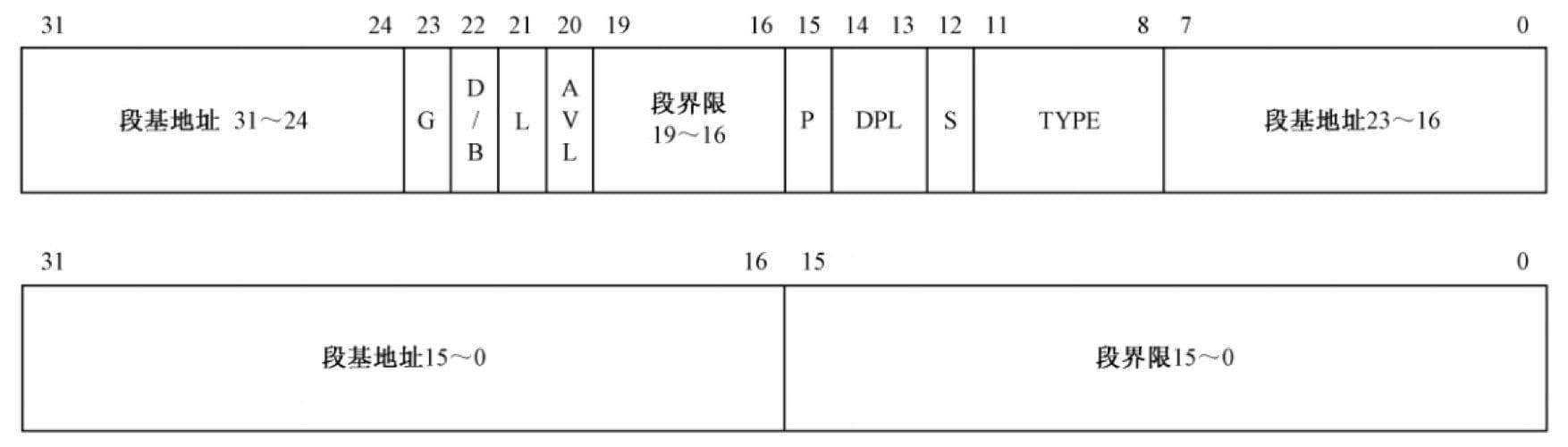 CPU 的两种工作模式:实模式和保护模式