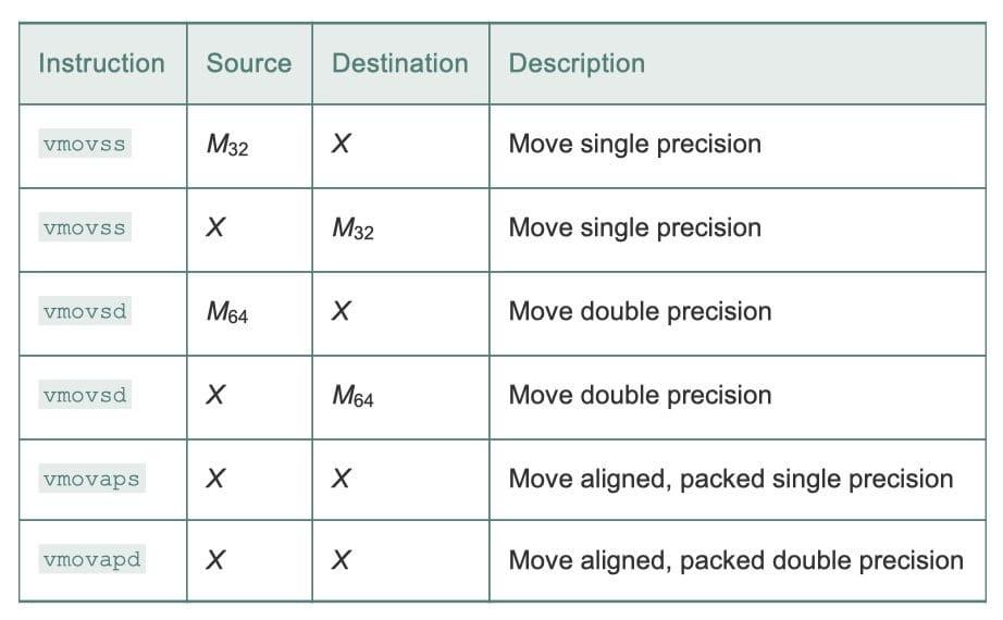 浮点传送指令(CSAPP 3-46)