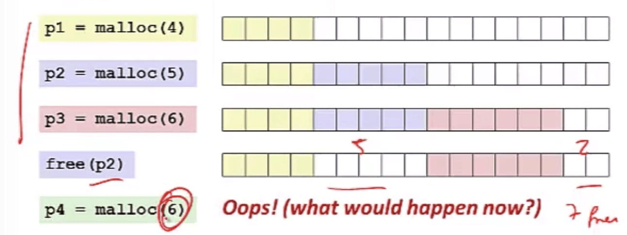 External Fragmentation (CSE 351 - Memory Allocation, Video 2: Examples)