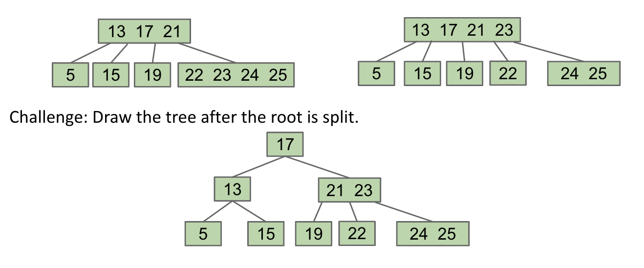 Move 17 up, and split