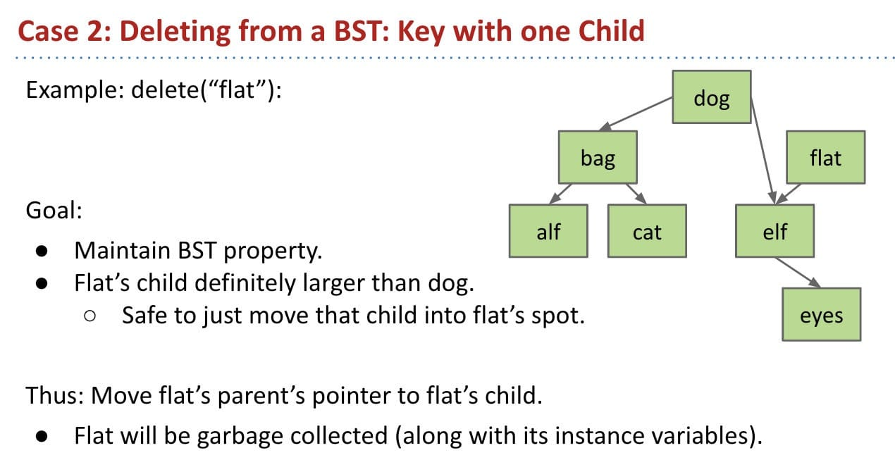 Case 2: Deleting from a BST: Key with one Child