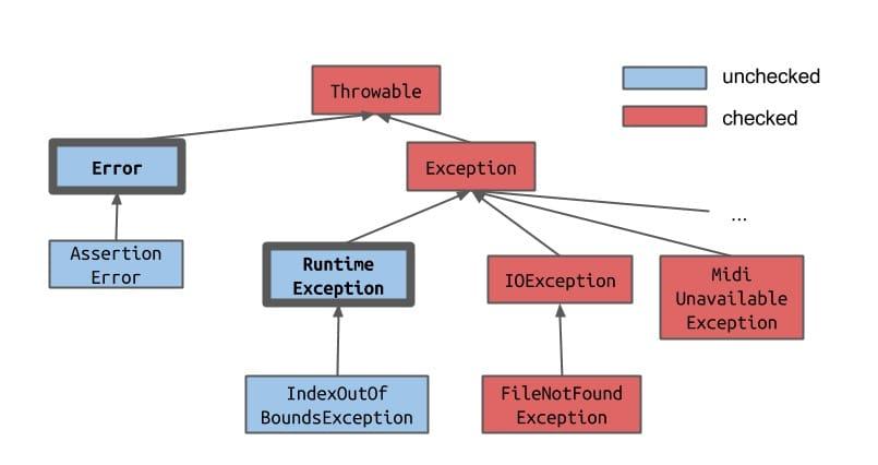 Exception Hierarchy