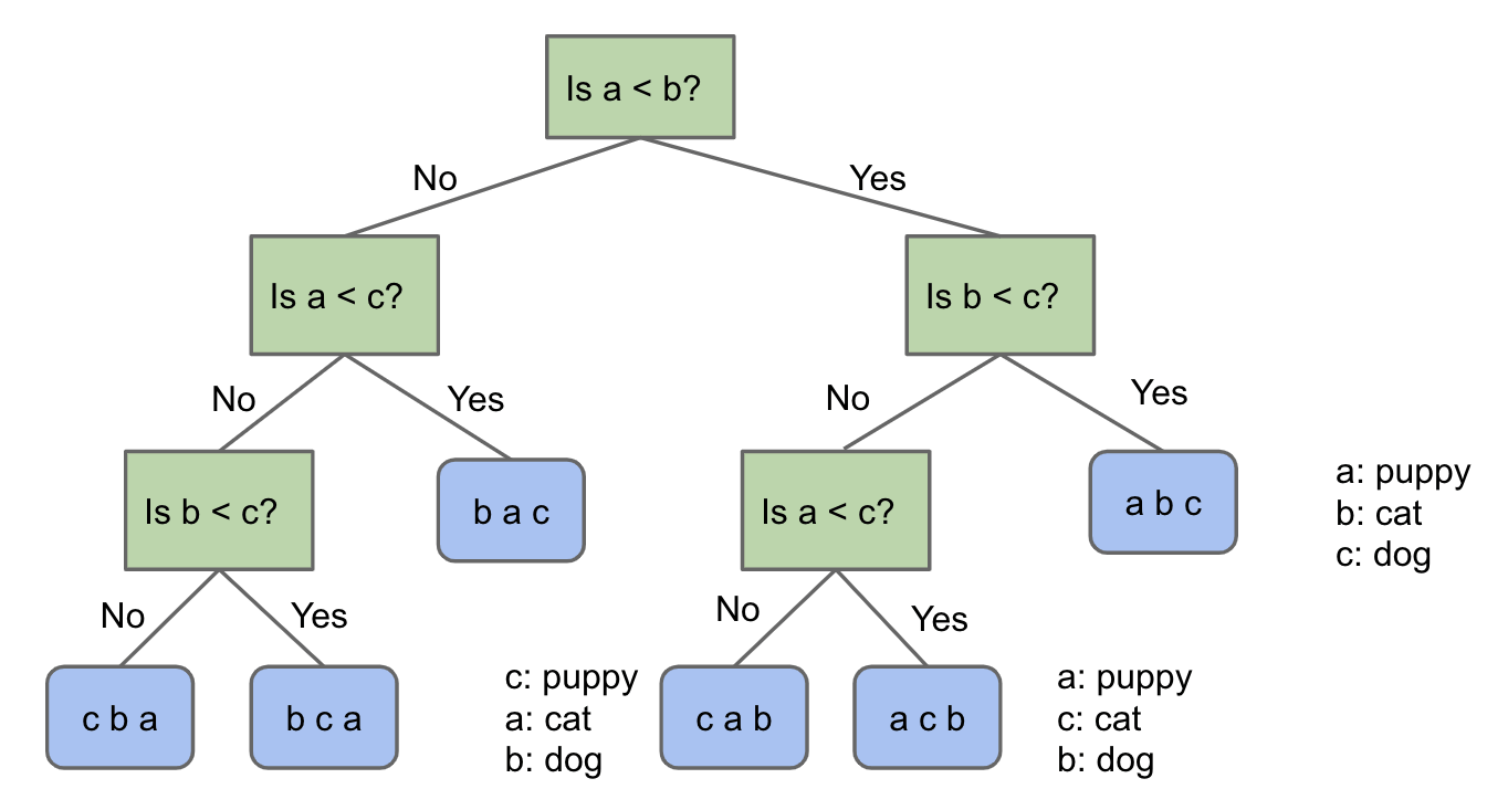 Puppy, Cat, Dog - A Graphical Picture for N = 3