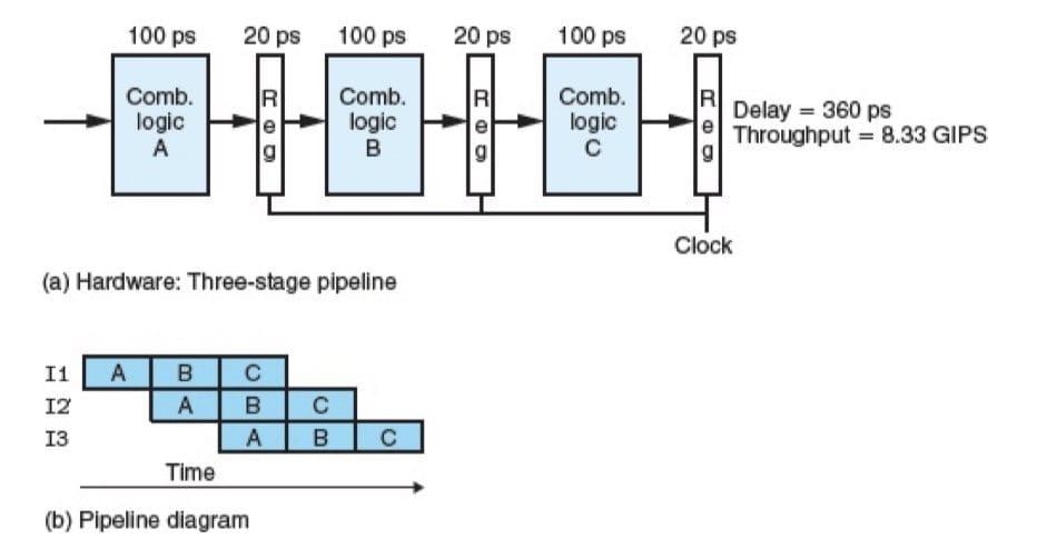 三阶段流水线化的计算硬件(CSAPP 4-33)