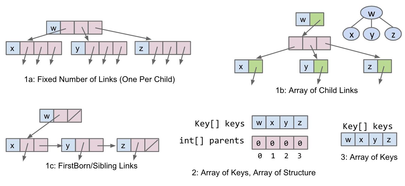 Tree Representations (Summary)